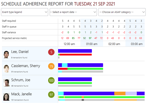 REP Daily Adherence Report V3 MB Crop 581pxw-3
